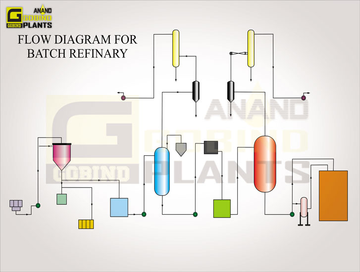 refinery, Batch Refining Plant, refinery plant manufacturers in india, punjab ludhiana